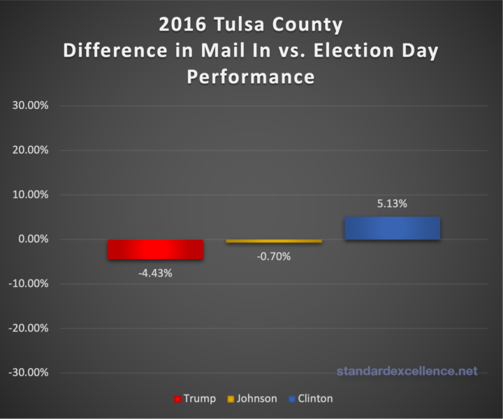 comparison of mail in and election day performance of 2016 candidates