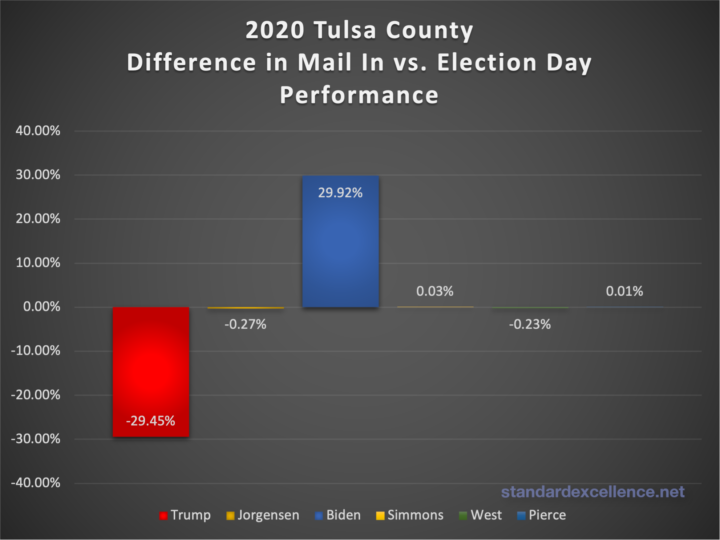 comparison of mail in and election day performance of 2020 candidates