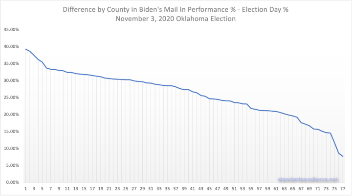 graph showing difference in Biden's mail in performance vs election day