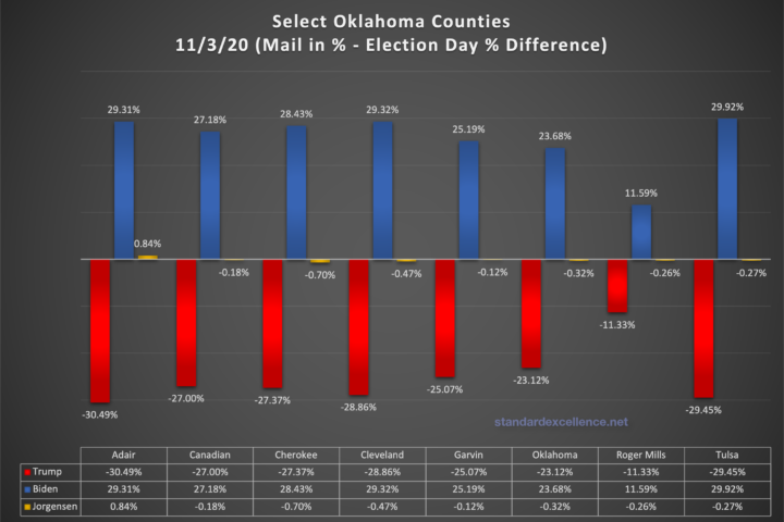 8 oklahoma counties and their mail in - election day divergence