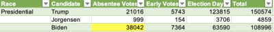 Presidential vote totals for Tulsa County